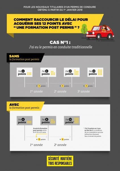 Infographie cas 1 permis probatoire reference