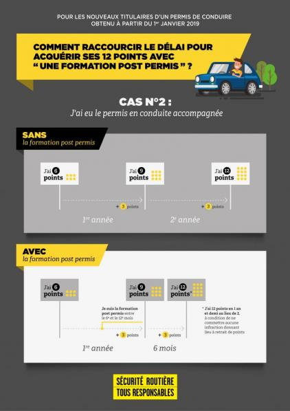 Infographie cas2 conduite accompagnee
